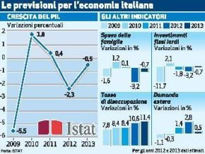 Economic Data Show Italy Cannot Wait – FabrizioForquet