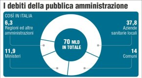 Debts of the Public Administration: Now a Decree Is Needed – by A.QuadroCurzio
