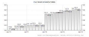 italy-wages-in-manufacturing